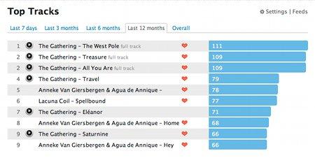 Top Tracks 2009